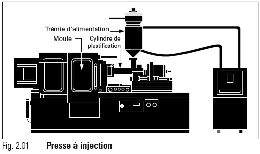 Explication du moulage par injection injection molding blog - Dimension d une machine a laver a hublot ...